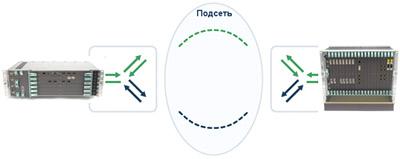TN - Сценарий 3. Реализация 1+1 SNCP с помощью Mini-Link TN