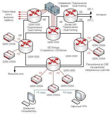Сеть строится по топологии «