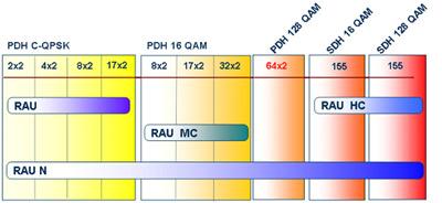 Радиочастотные модули, применяемые в семействах Mini-Link E, TN и HC