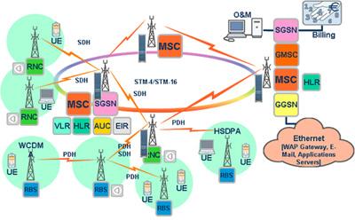 MDRS EC - Резервирование оптических магистралей в сетях мобильных операторов