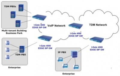 SIP gateway scheme